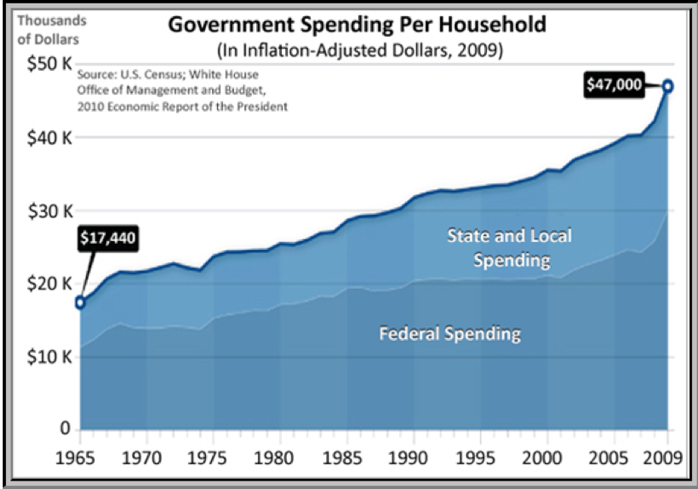 Government spending per household